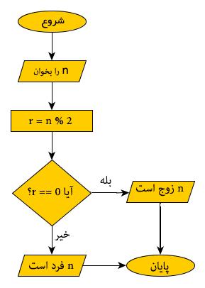 فلوچارت الگوریتم تشخیص زوج و فرد بودن عدد