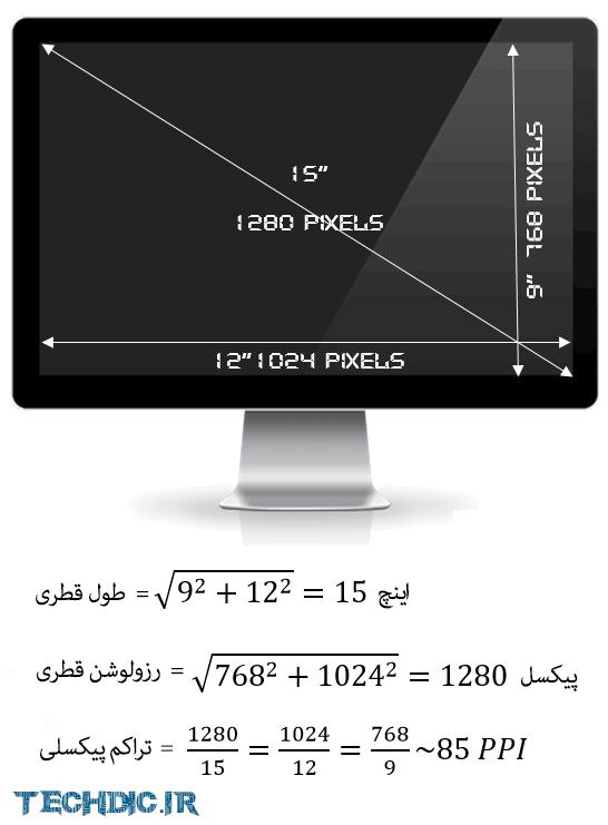 تراکم پیکسلی Pixel Density