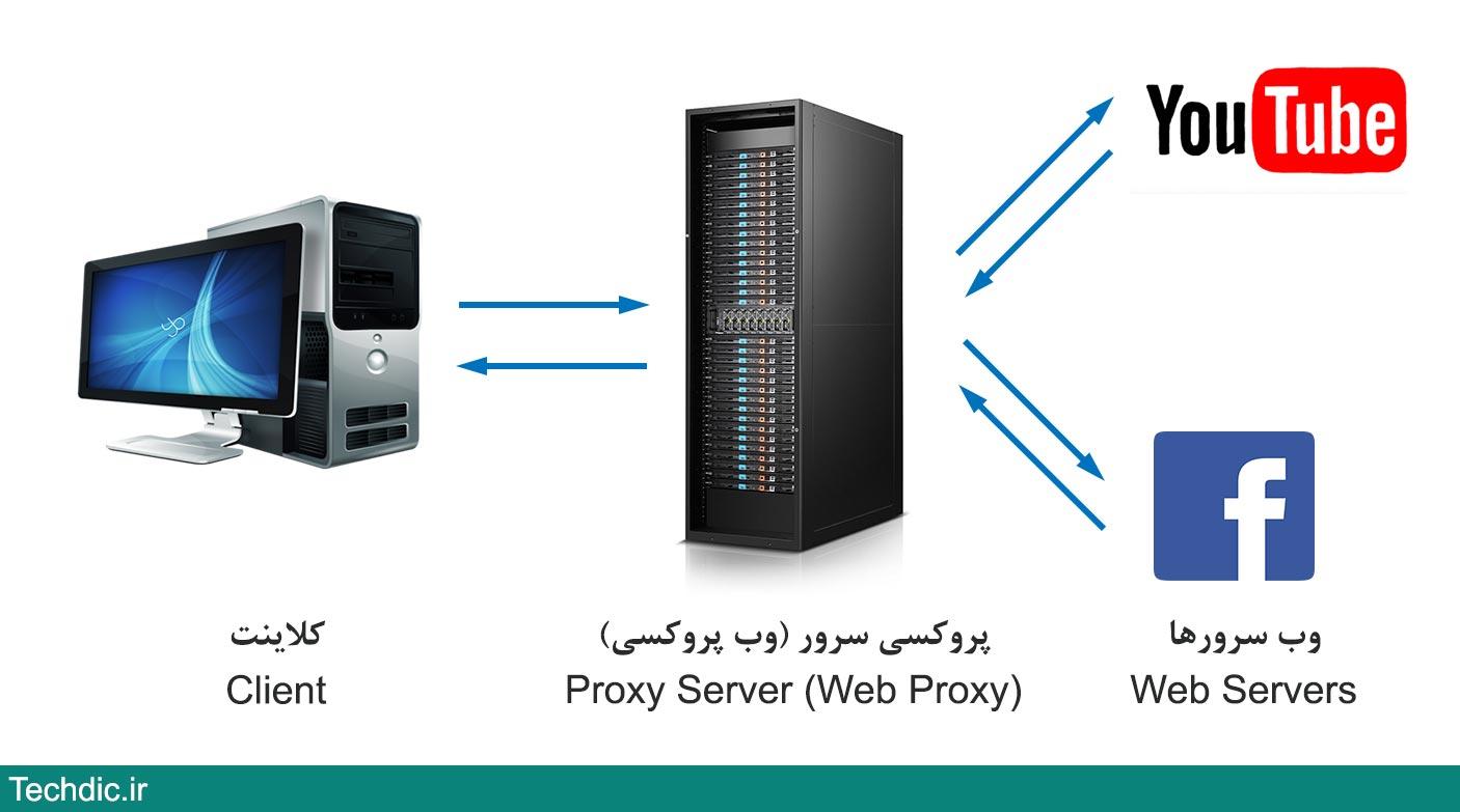 پروکسی سرور Proxy Server