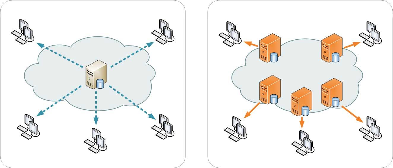 شبکه تحویل محتوا Content Delivery Network - CDN