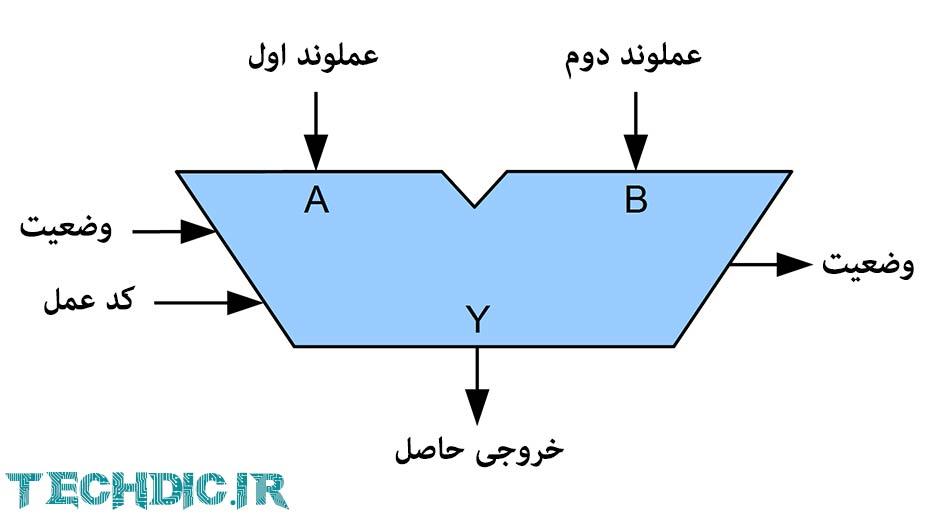 واحد محاسبه و منطق Arithmetic Logic Unit - ALU