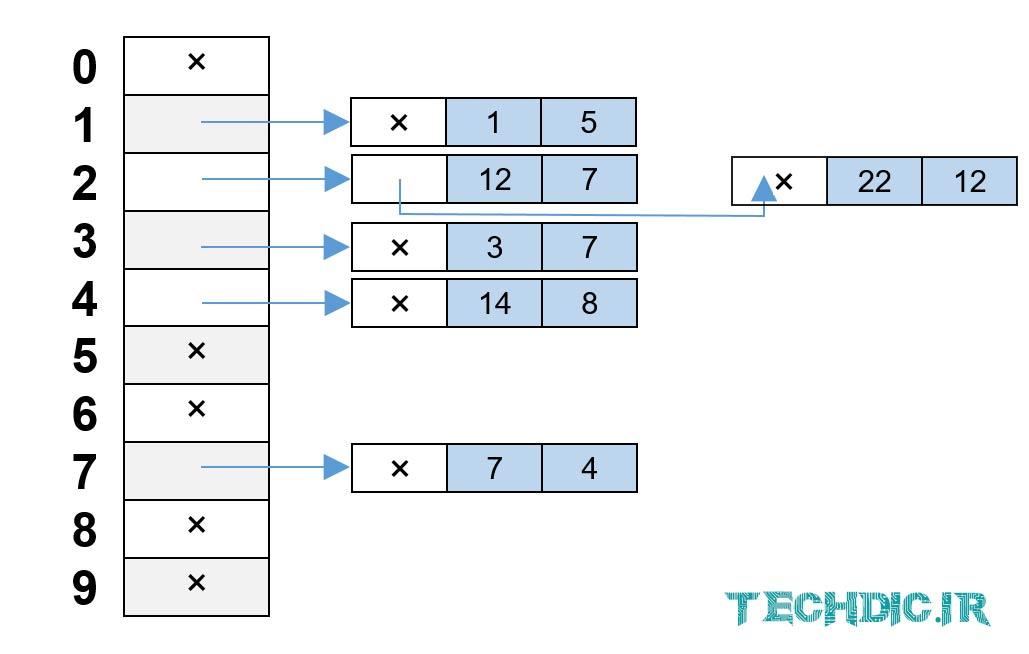 زنجیره سازی مجزا در جدول درهم سازی