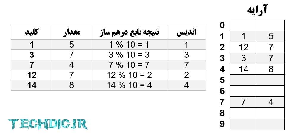 جدول درهم سازی Hash Table