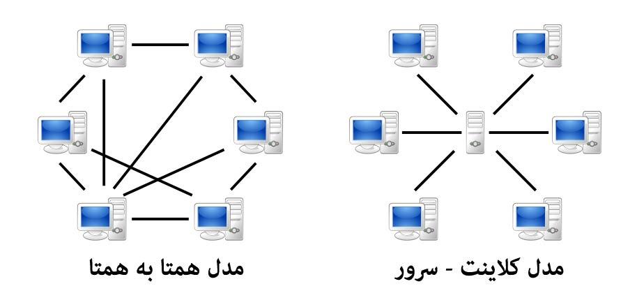 همتا به همتا و کلاینت - سرور Peer to Peer and Client - Server