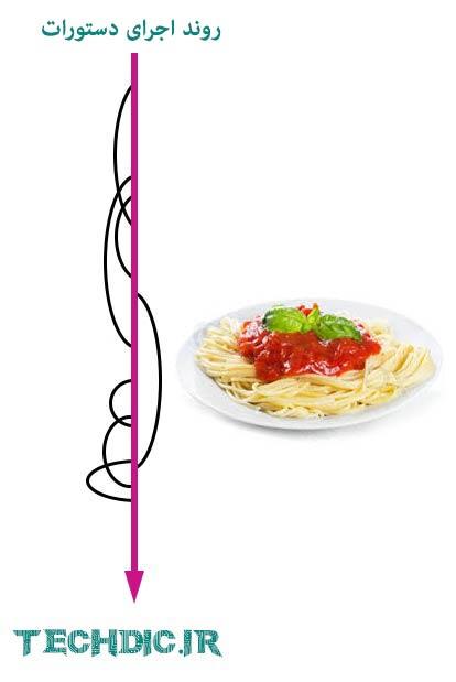 اسپاگتی کد Spaghetti Code