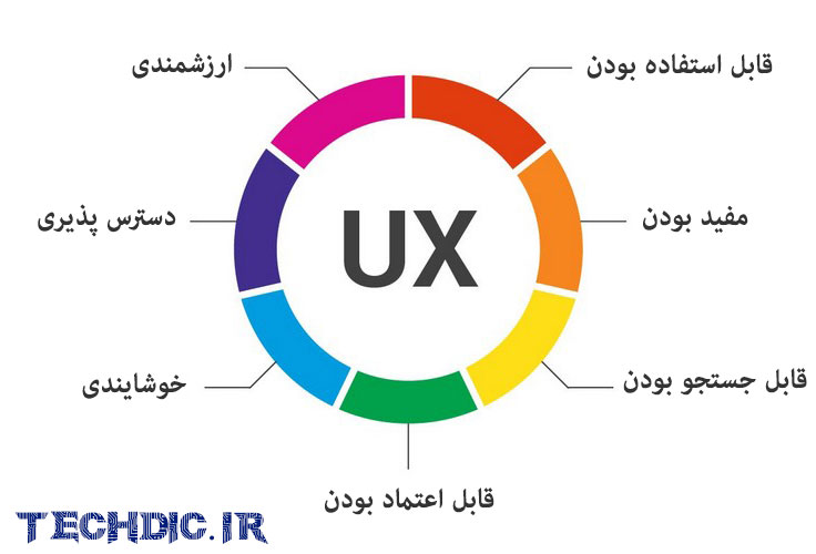 تجربه کاربری User Experience