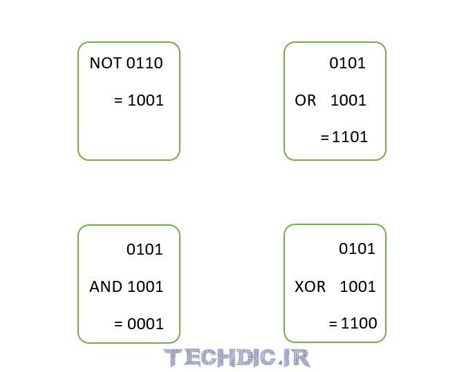 عملگر بیتی Bitwise Operator