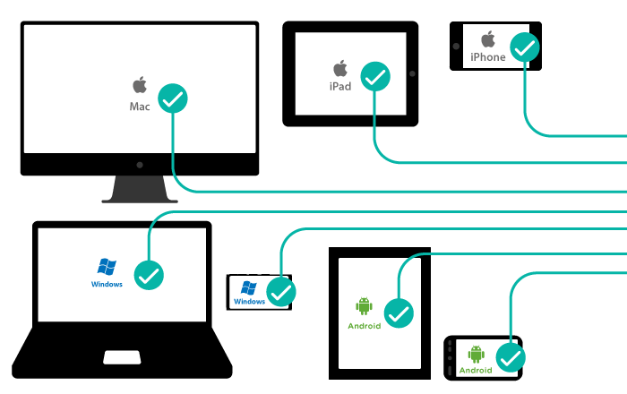 نرم افزار کراس پلتفرم یا چند پلتفرمی Cross-Platform Software