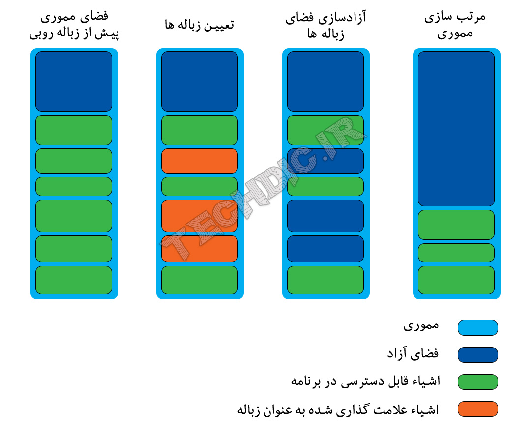 زباله روبی Garbage Collection
