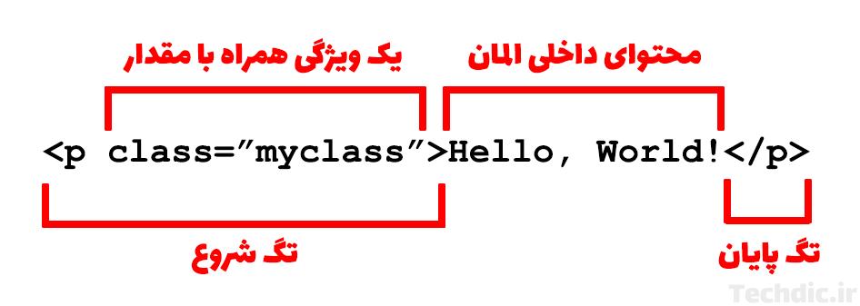 ساختار المان ها و تگ های شروع و پایان در اچ تی ام ال HTML